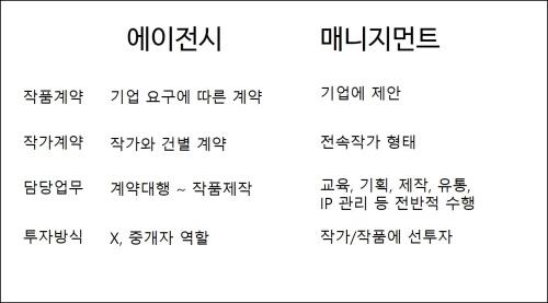 꾸미기_에이,매니지 차이2.jpg