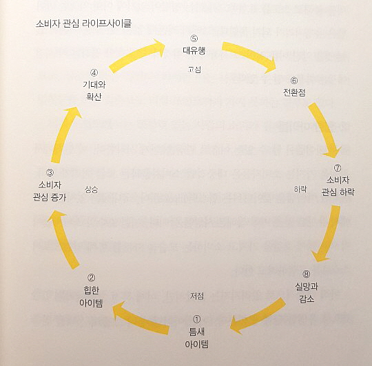 꾸미기_사이클.jpg