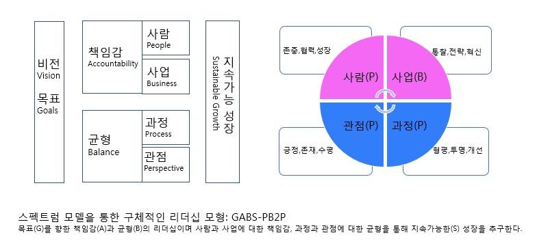 스펙트럼 모델을 통한 구체적인 리더십 모형.jpg