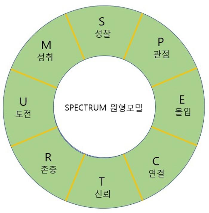크기변환_스펙트럼원형모델.jpg