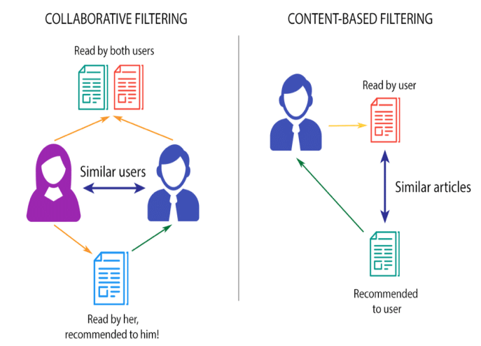 Content-based-filtering-and-Collaborative-filtering-recommendation (1).jpg