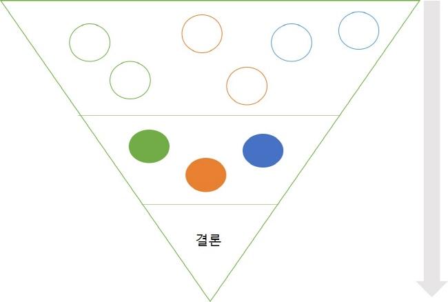 [크기변환]역피라미드 논리구조.jpg